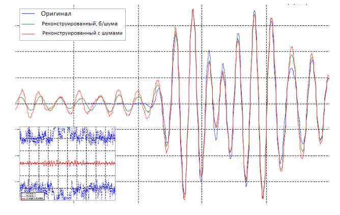 Q.Sonic plus, технология кодирования сигнала CMB