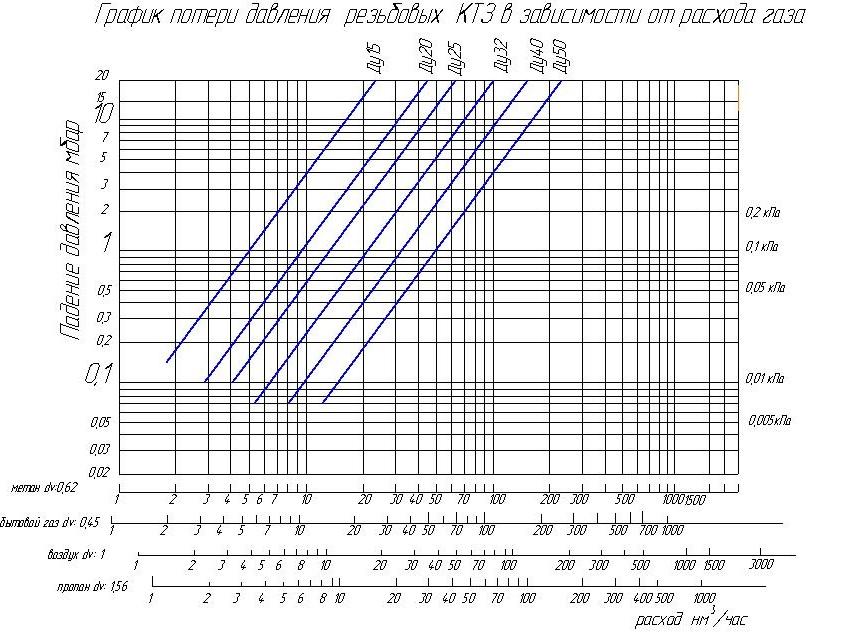 График потери давления резиновых КТЗ в зависимости от давления газа