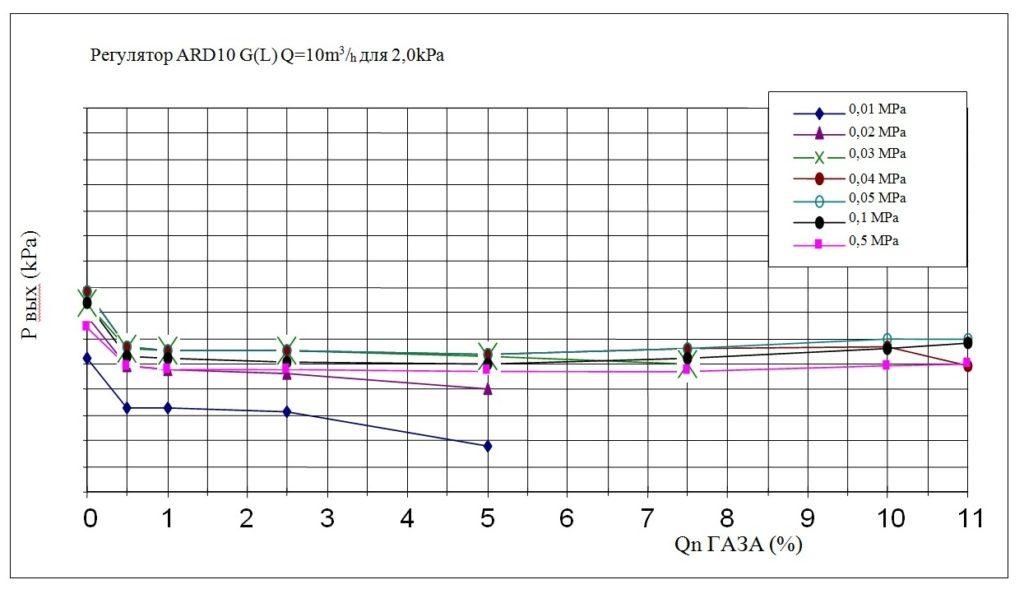 %d0%a5%d0%b0%d1%80%d0%b0%d0%ba%d1%82%d0%b5%d1%80%d0%b8%d1%81%d1%82%d0%b8%d0%ba%d0%b0-ard-10-gl