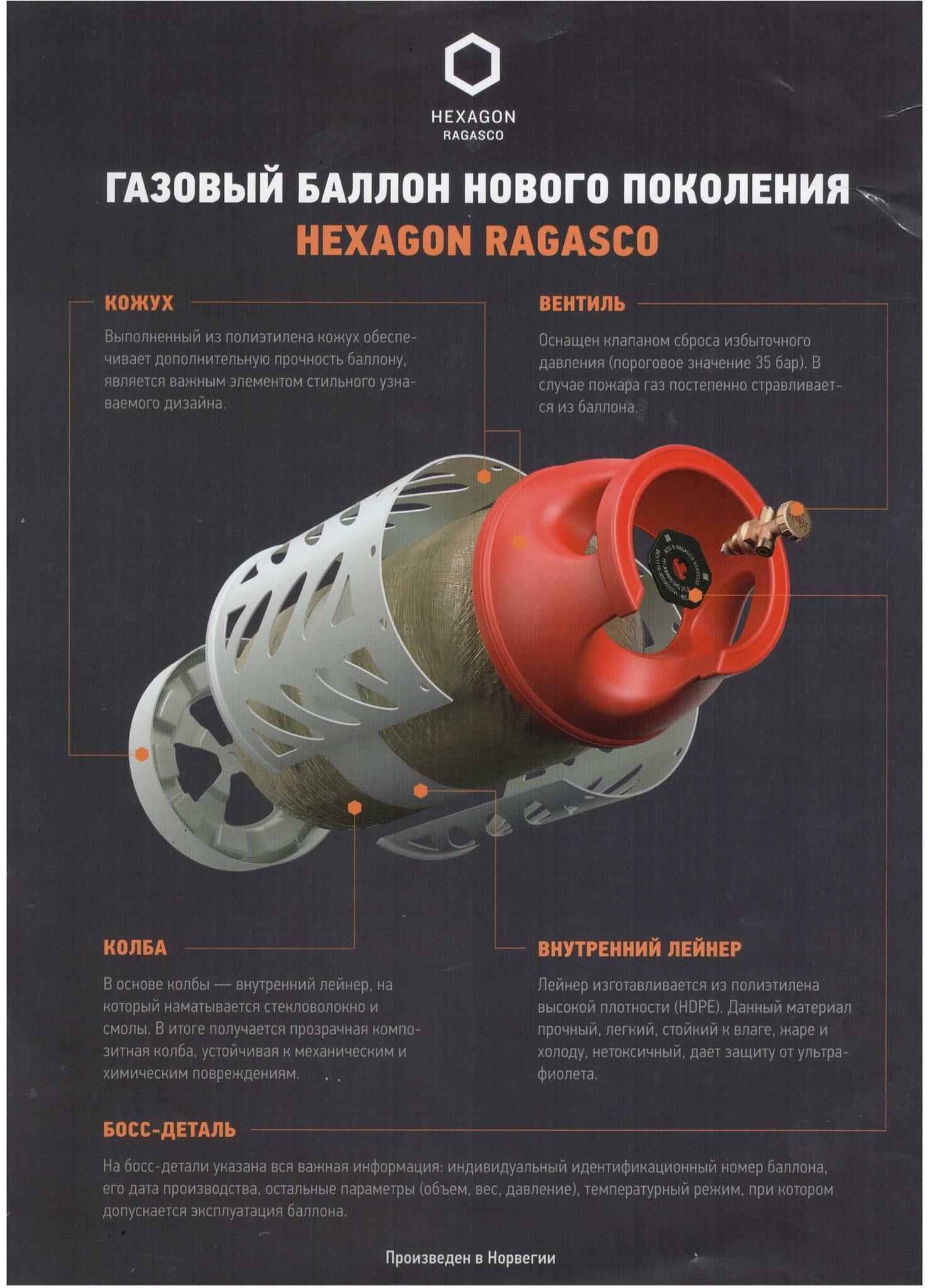 Технические характеристики полимерных баллонов Hexagon Ragasco